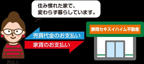 静岡セキスイハイム不動産から売買代金のお支払い、売主様からは家賃のお支払い。